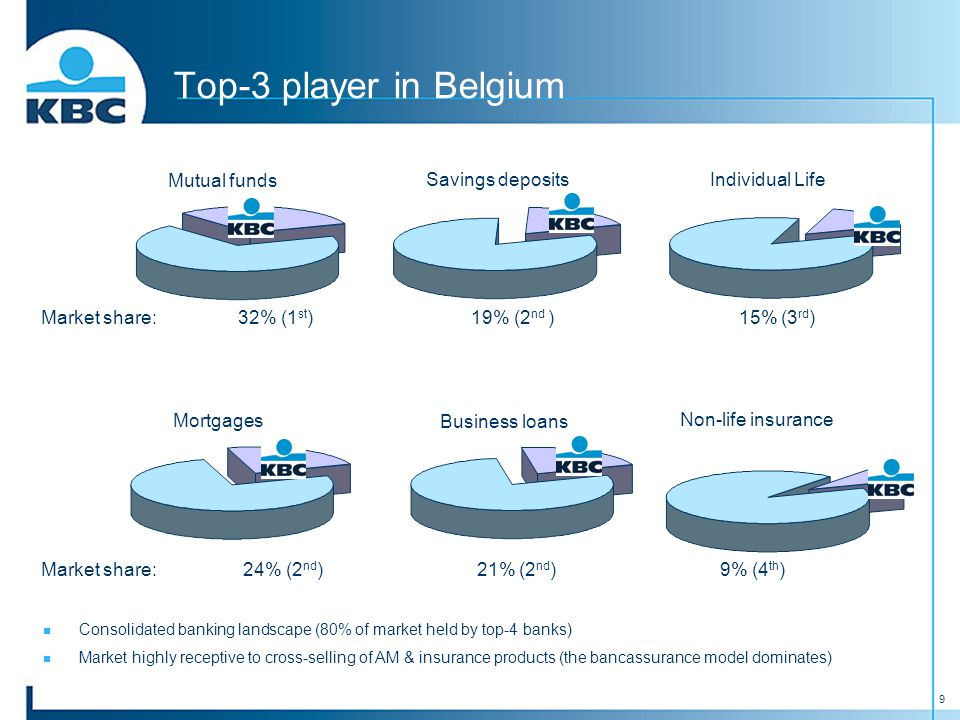 9 Top-3 player in Belgium Market share: 32% (1 st ) 19% (2 nd ) 15% (3 rd ) Mutual funds Mortgages Business loans Non-life insurance Market share: 24% (2 nd ) 21% (2 nd ) 9% (4 th ) Individual LifeSavings deposits Consolidated banking landscape (80% of market held by top-4 banks) Market highly receptive to cross-selling of AM & insurance products (the bancassurance model dominates)