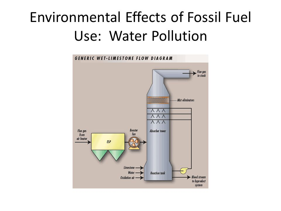 Environmental Effects of Fossil Fuel Use: Water Pollution