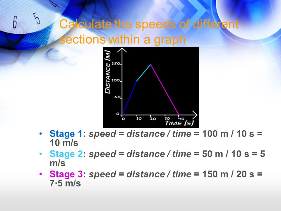 Calculate the speeds of different sections within a graph Stage 1: speed = distance / time = 100 m / 10 s = 10 m/s Stage 2: speed = distance / time = 50 m / 10 s = 5 m/s Stage 3: speed = distance / time = 150 m / 20 s = 7·5 m/s