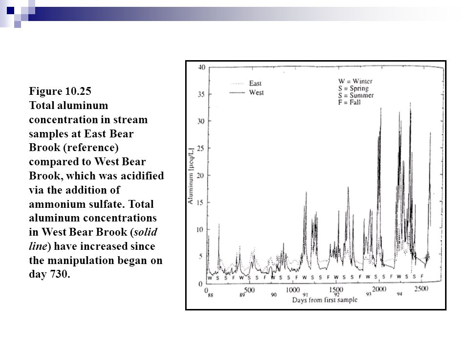 Figure 10.25 Total aluminum concentration in stream samples at East Bear Brook (reference) compared to West Bear Brook, which was acidified via the ad