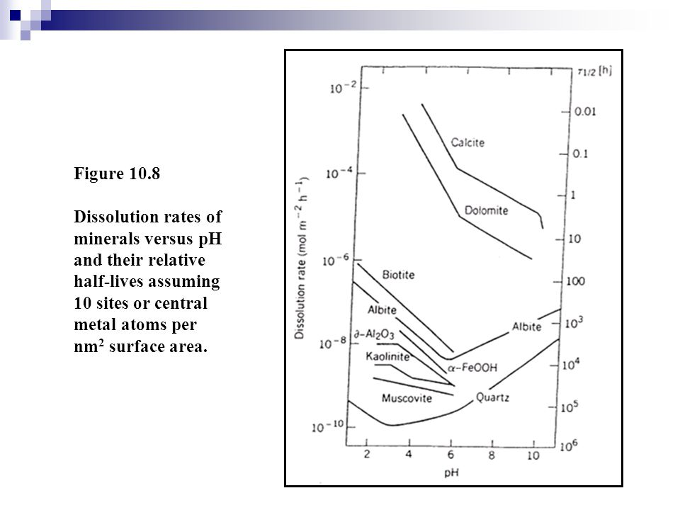Figure 10.8 Dissolution rates of minerals versus pH and their relative half-lives assuming 10 sites or central metal atoms per nm 2 surface area.