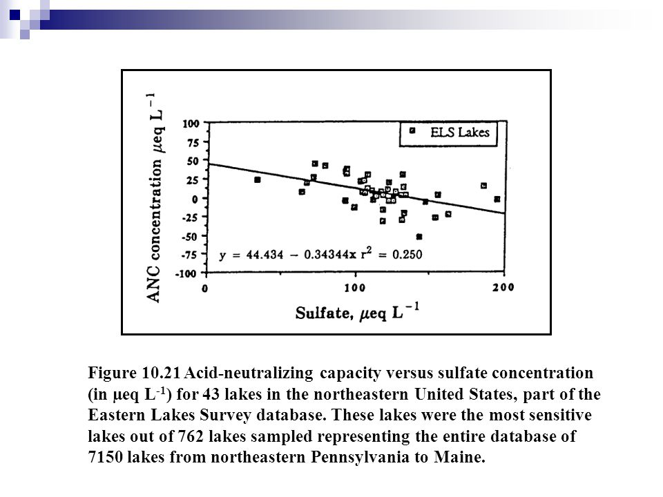 Figure 10.21 Acid-neutralizing capacity versus sulfate concentration (in µeq L -1 ) for 43 lakes in the northeastern United States, part of the Easter