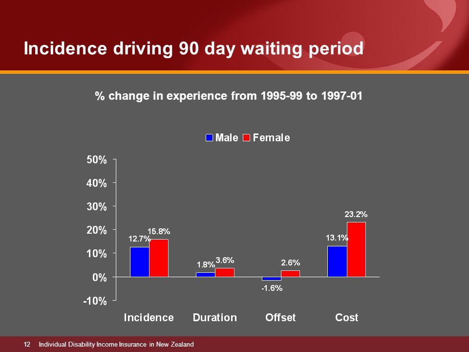 12Individual Disability Income Insurance in New Zealand Incidence driving 90 day waiting period % change in experience from 1995-99 to 1997-01