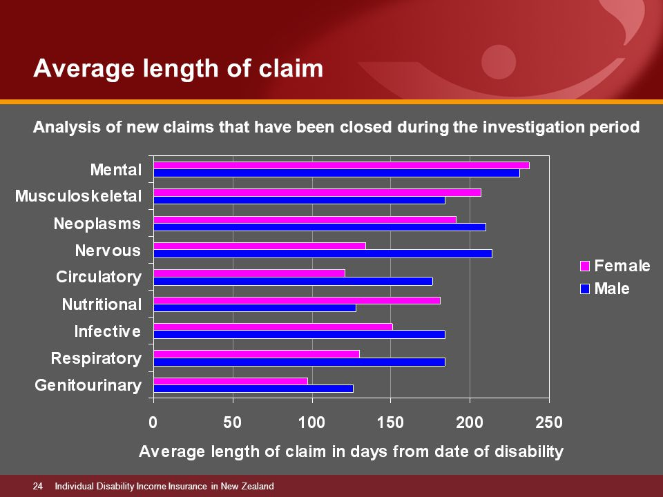 24Individual Disability Income Insurance in New Zealand Average length of claim Analysis of new claims that have been closed during the investigation period