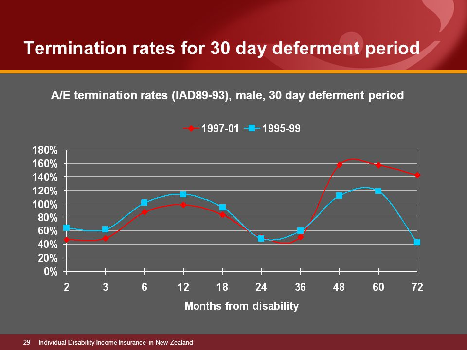 29Individual Disability Income Insurance in New Zealand Termination rates for 30 day deferment period A/E termination rates (IAD89-93), male, 30 day deferment period