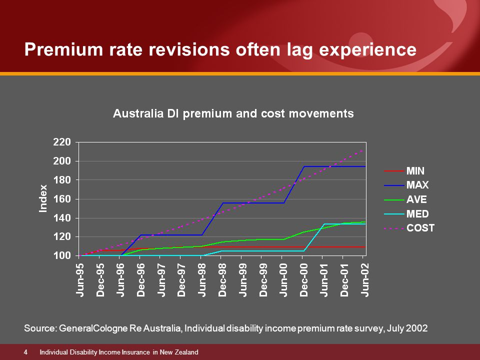 4Individual Disability Income Insurance in New Zealand Premium rate revisions often lag experience Source: GeneralCologne Re Australia, Individual disability income premium rate survey, July 2002