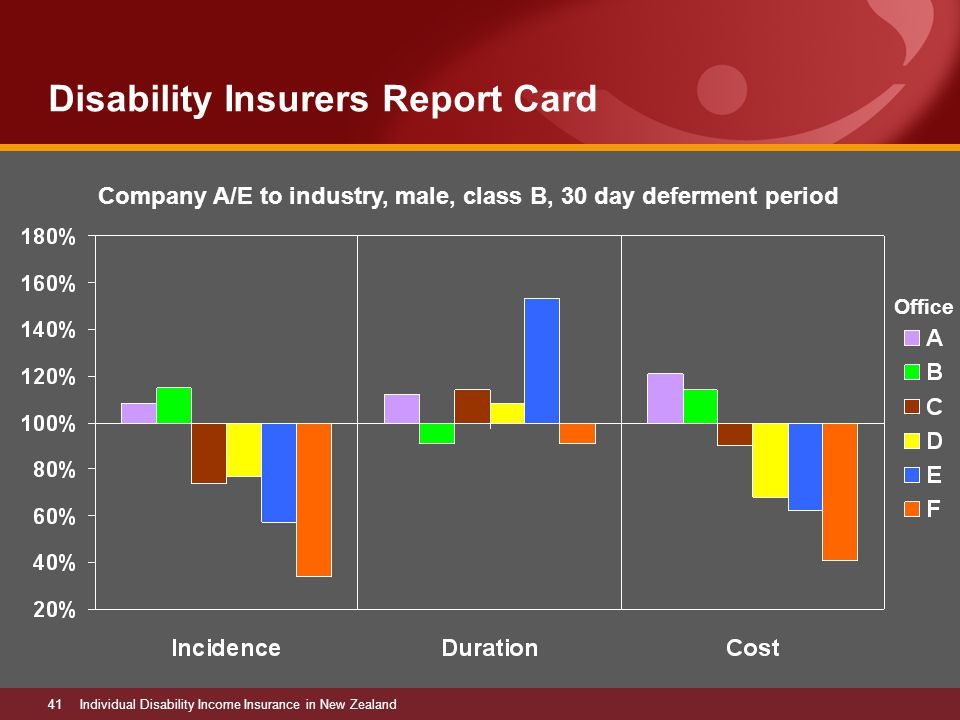 41Individual Disability Income Insurance in New Zealand Disability Insurers Report Card Office Company A/E to industry, male, class B, 30 day deferment period
