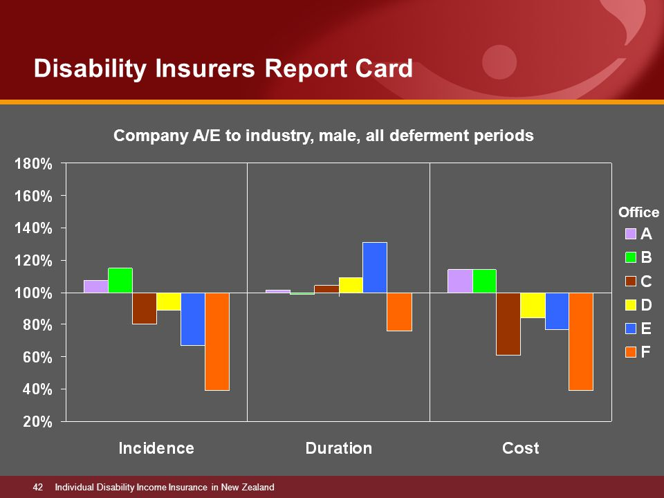 42Individual Disability Income Insurance in New Zealand Disability Insurers Report Card Company A/E to industry, male, all deferment periods Office