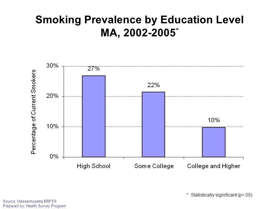 Source: Massachusetts BRFSS Prepared by: Health Survey Program Smoking Prevalence by Education Level MA, 2002-2005 * * Statistically significant (p<.0
