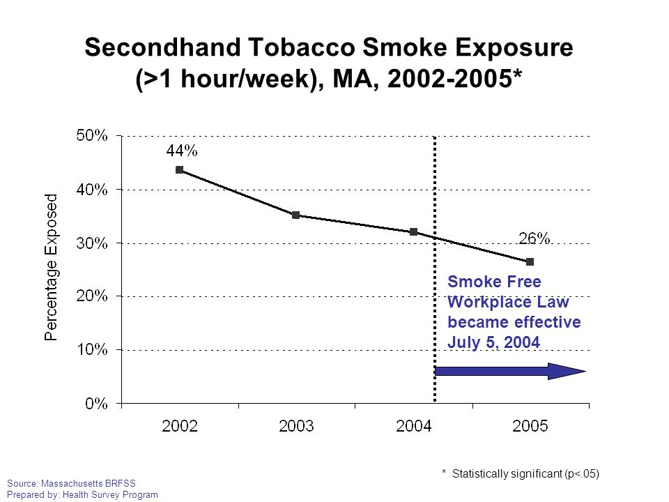 Source: Massachusetts BRFSS Prepared by: Health Survey Program Secondhand Tobacco Smoke Exposure (>1 hour/week), MA, 2002-2005* Smoke Free Workplace L