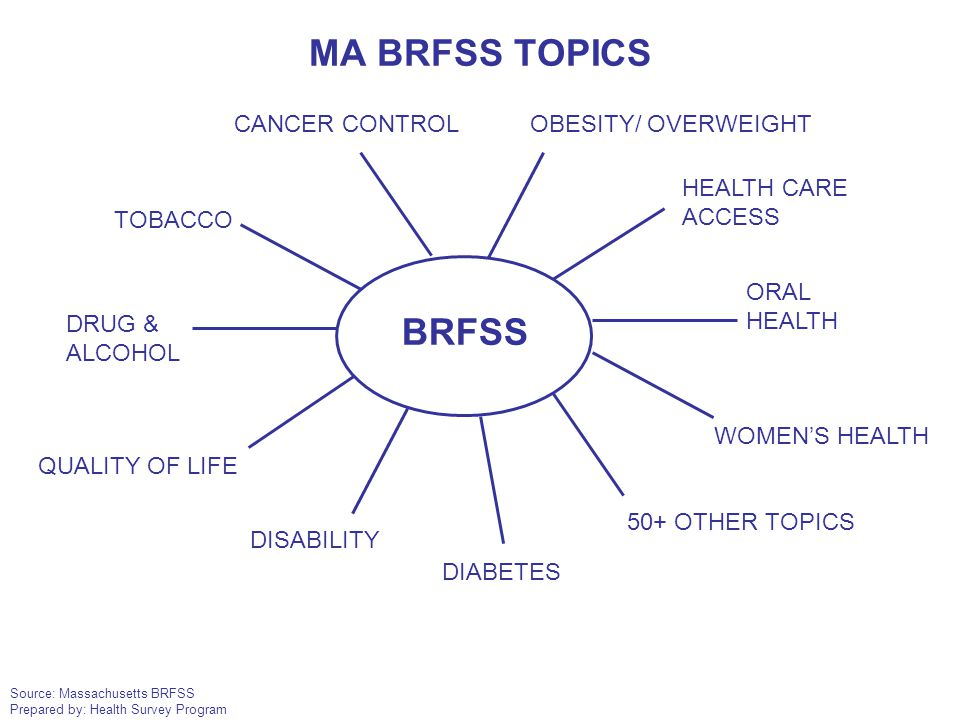 Source: Massachusetts BRFSS Prepared by: Health Survey Program BRFSS TOBACCO CANCER CONTROL DRUG & ALCOHOL DISABILITY DIABETES OBESITY/ OVERWEIGHT ORA