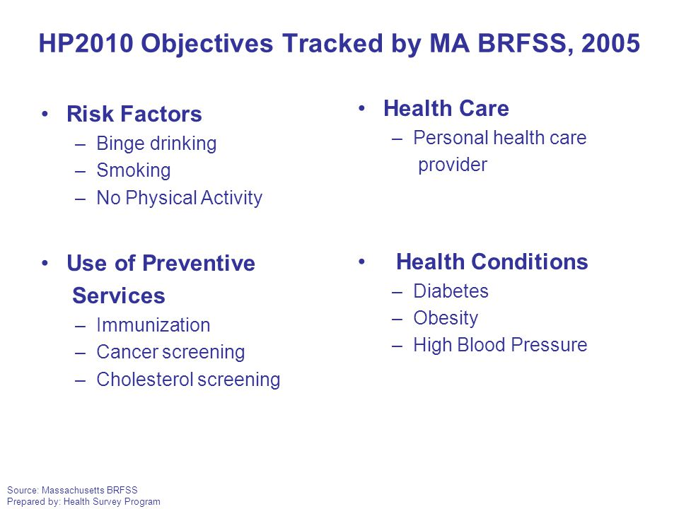 Source: Massachusetts BRFSS Prepared by: Health Survey Program HP2010 Objectives Tracked by MA BRFSS, 2005 Risk Factors –Binge drinking –Smoking –No P