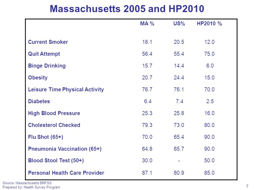 Source: Massachusetts BRFSS Prepared by: Health Survey Program Massachusetts 2005 and HP2010 MA %US%HP2010 % Current Smoker18.120.512.0 Quit Attempt56