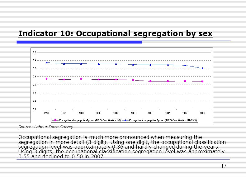 17 Indicator 10: Occupational segregation by sex Source: Labour Force Survey Occupational segregation is much more pronounced when measuring the segre