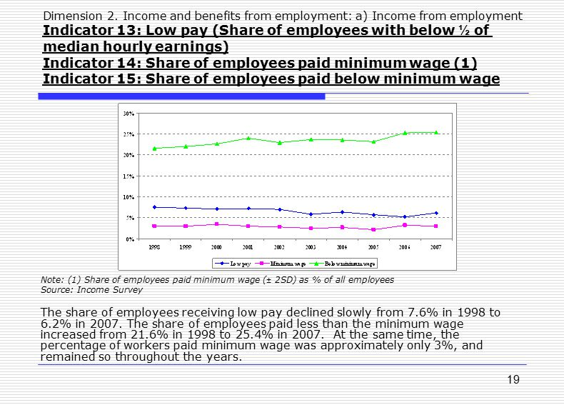 19 Dimension 2. Income and benefits from employment: a) Income from employment Indicator 13: Low pay (Share of employees with below ½ of median hourly