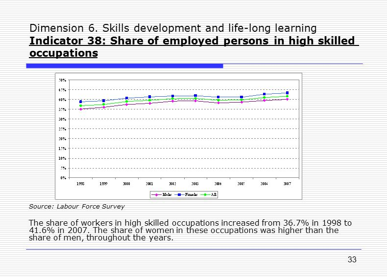 33 Dimension 6. Skills development and life-long learning Indicator 38: Share of employed persons in high skilled occupations Source: Labour Force Sur