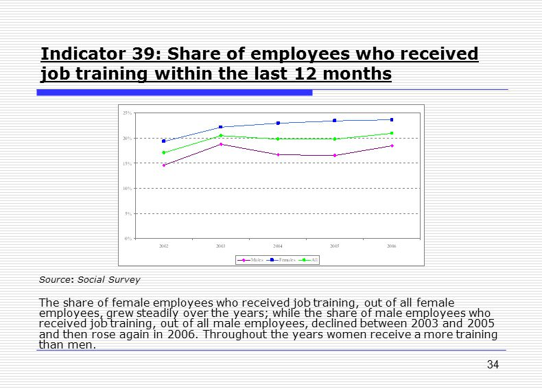 34 Indicator 39: Share of employees who received job training within the last 12 months Source: Social Survey The share of female employees who receiv