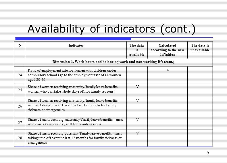 5 Availability of indicators (cont.) The data is unavailable Calculated according to the new definition The data is available IndicatorN Dimension 3.