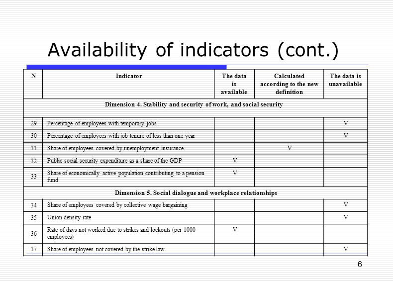 6 Availability of indicators (cont.) The data is unavailable Calculated according to the new definition The data is available IndicatorN Dimension 4.