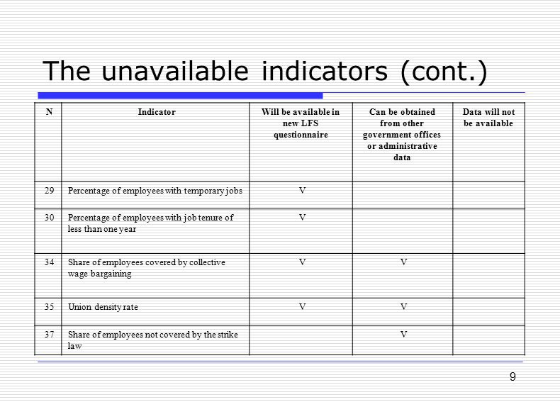 9 The unavailable indicators (cont.) Data will not be available Can be obtained from other government offices or administrative data Will be available