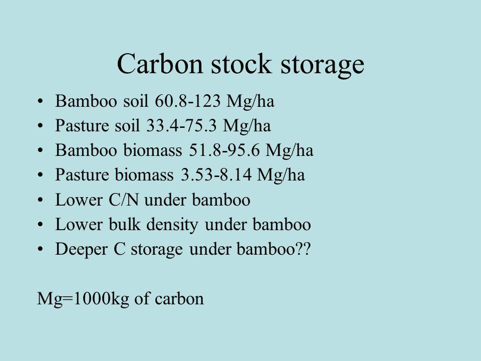 Carbon stock storage Bamboo soil 60.8-123 Mg/ha Pasture soil 33.4-75.3 Mg/ha Bamboo biomass 51.8-95.6 Mg/ha Pasture biomass 3.53-8.14 Mg/ha Lower C/N under bamboo Lower bulk density under bamboo Deeper C storage under bamboo .