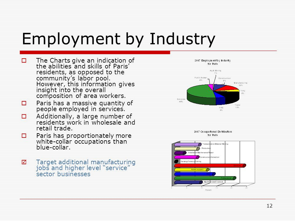 12 Employment by Industry  The Charts give an indication of the abilities and skills of Paris' residents, as opposed to the community's labor pool.