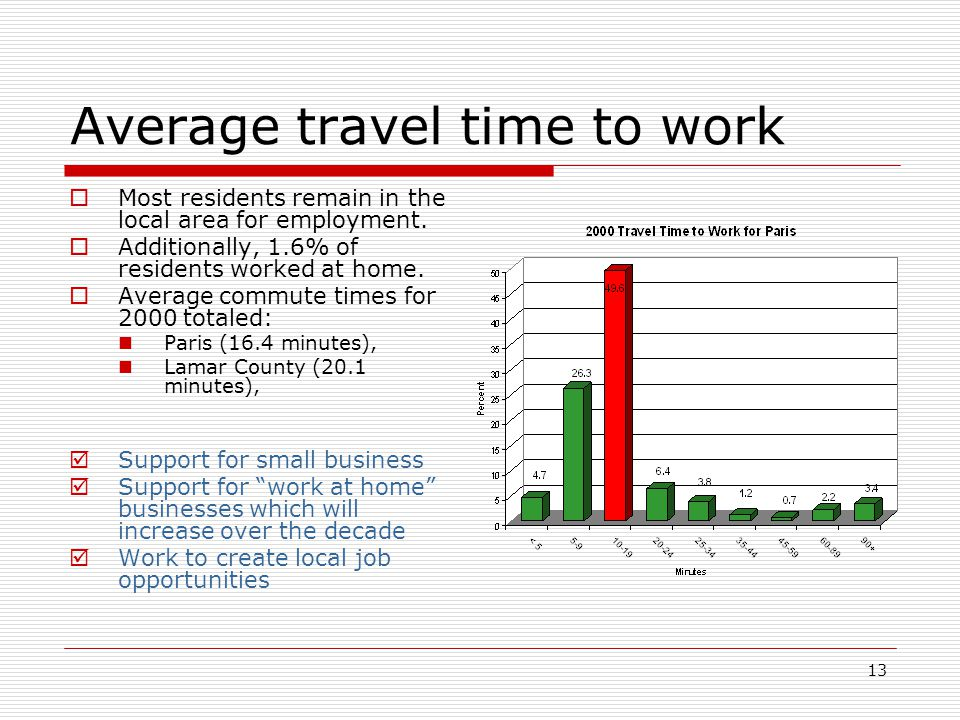 13 Average travel time to work  Most residents remain in the local area for employment.