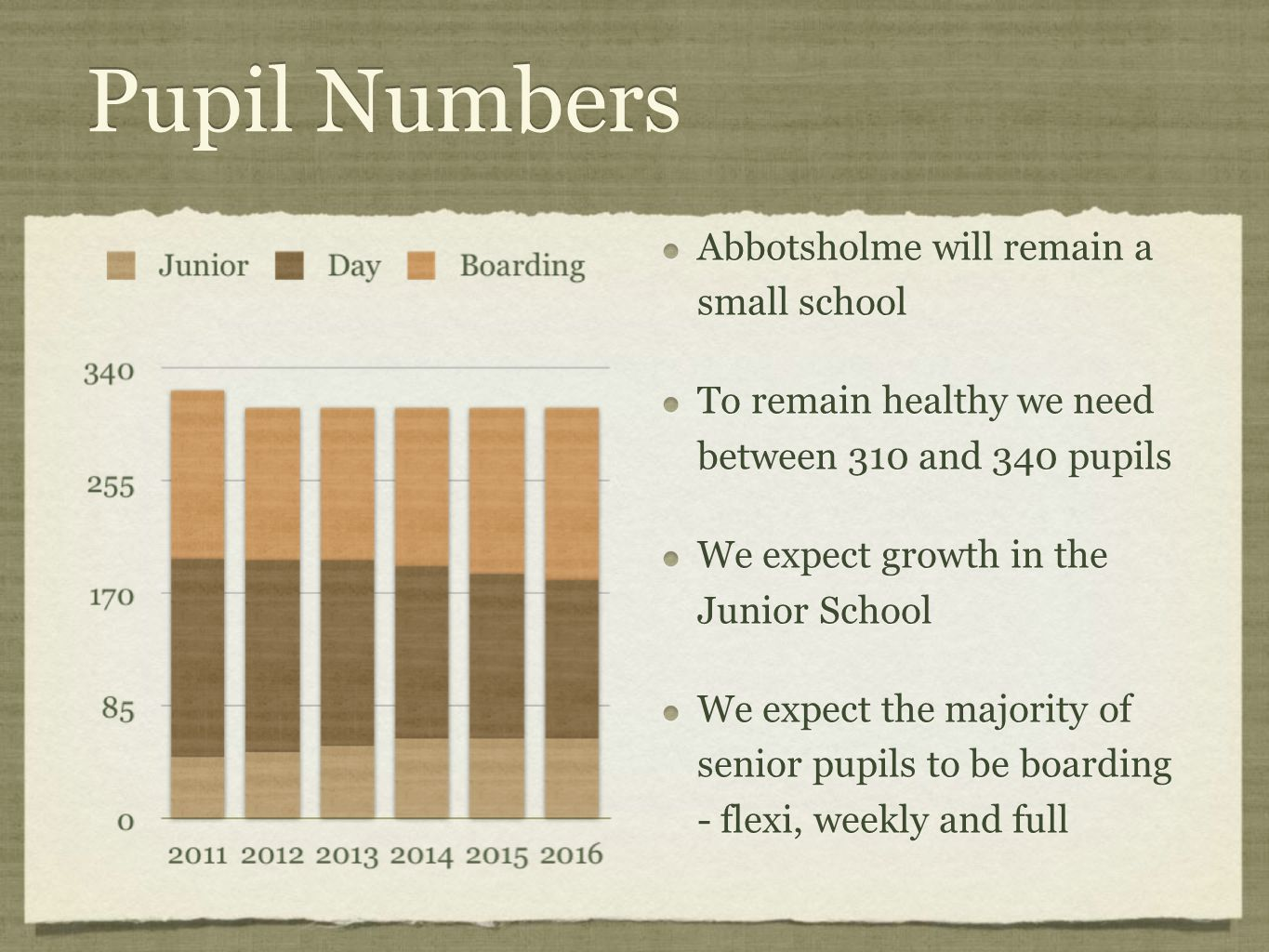 Pupil Numbers Abbotsholme will remain a small school To remain healthy we need between 310 and 340 pupils We expect growth in the Junior School We expect the majority of senior pupils to be boarding - flexi, weekly and full Abbotsholme will remain a small school To remain healthy we need between 310 and 340 pupils We expect growth in the Junior School We expect the majority of senior pupils to be boarding - flexi, weekly and full