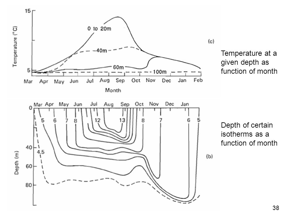 Depth of certain isotherms as a function of month 38 Temperature at a given depth as function of month