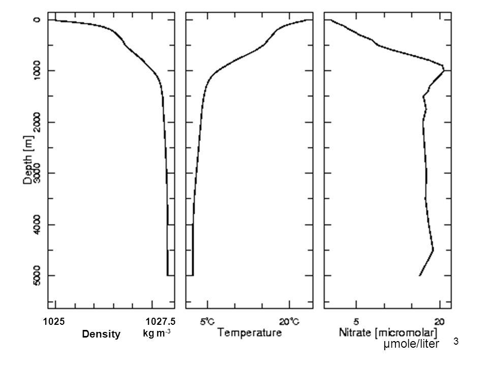 1025 Density 1027.5 kg m -3 µmole/liter 3
