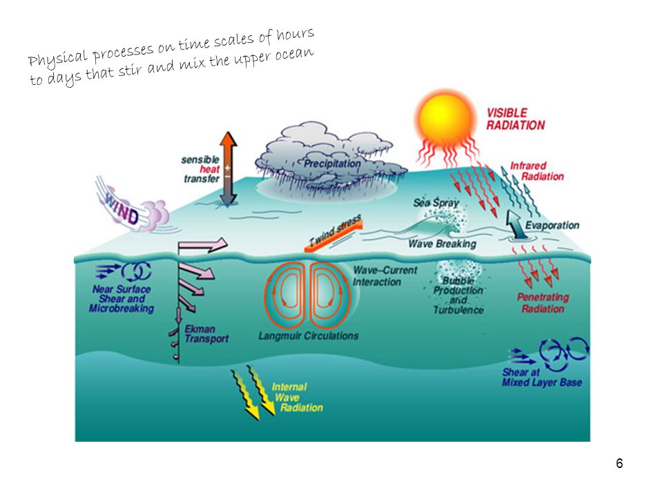 Atmosphere-ocean heat exchange Sensible heat –Conduction –Depends on difference of air and sea temperature (can be warming, or cooling) –Exchange rate affected by wind speed Latent heat –Evaporation (cools) –Depends on air relative humidity and saturation vapor pressure of moist air –Exchange rate affected by wind speed 17