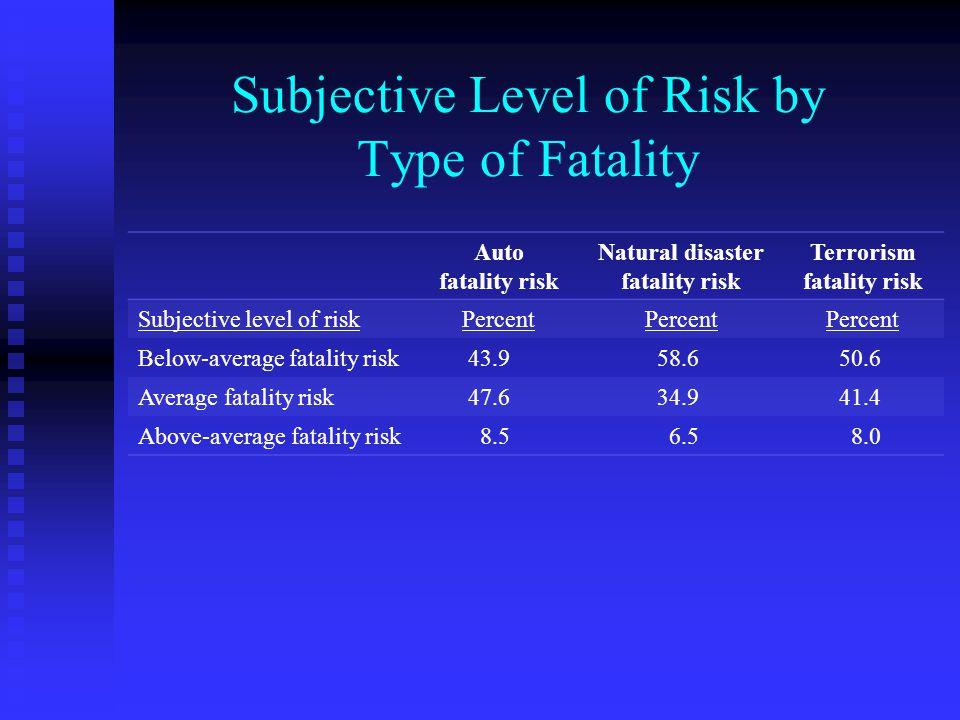 Subjective Level of Risk by Type of Fatality Auto fatality risk Natural disaster fatality risk Terrorism fatality risk Subjective level of riskPercent Below-average fatality risk 43.9 58.6 50.6 Average fatality risk 47.6 34.9 41.4 Above-average fatality risk 8.5 6.5 8.0