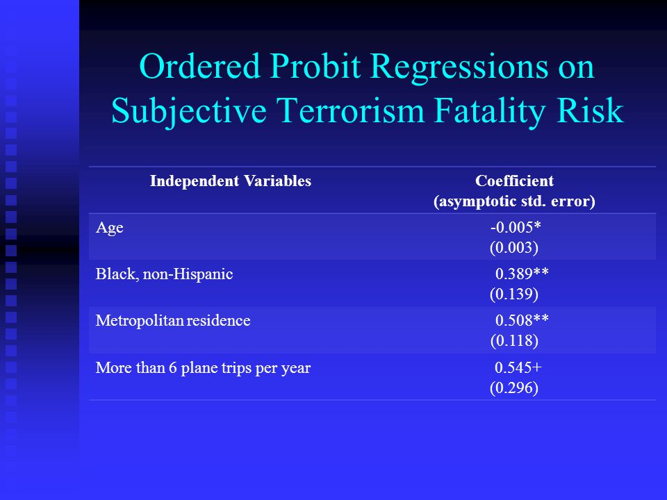 Ordered Probit Regressions on Subjective Terrorism Fatality Risk Independent VariablesCoefficient (asymptotic std.