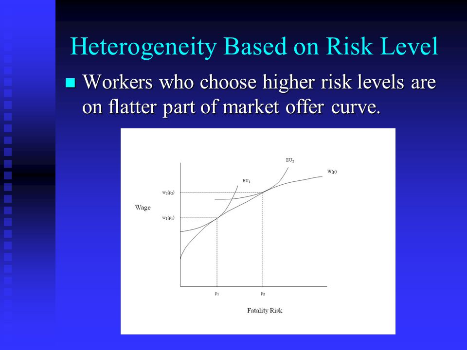 Heterogeneity Based on Risk Level Workers who choose higher risk levels are on flatter part of market offer curve.