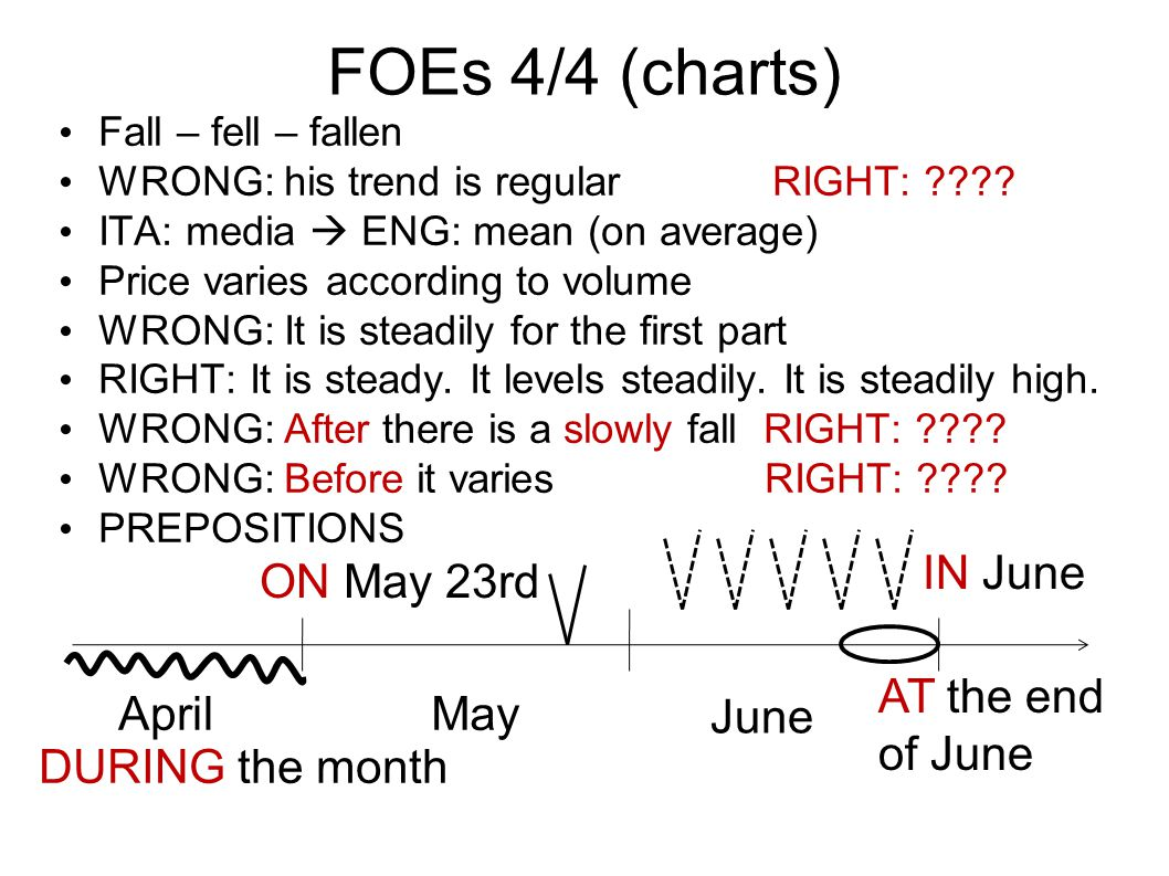 FOEs 4/4 (charts) Fall – fell – fallen WRONG: his trend is regular RIGHT: ???.