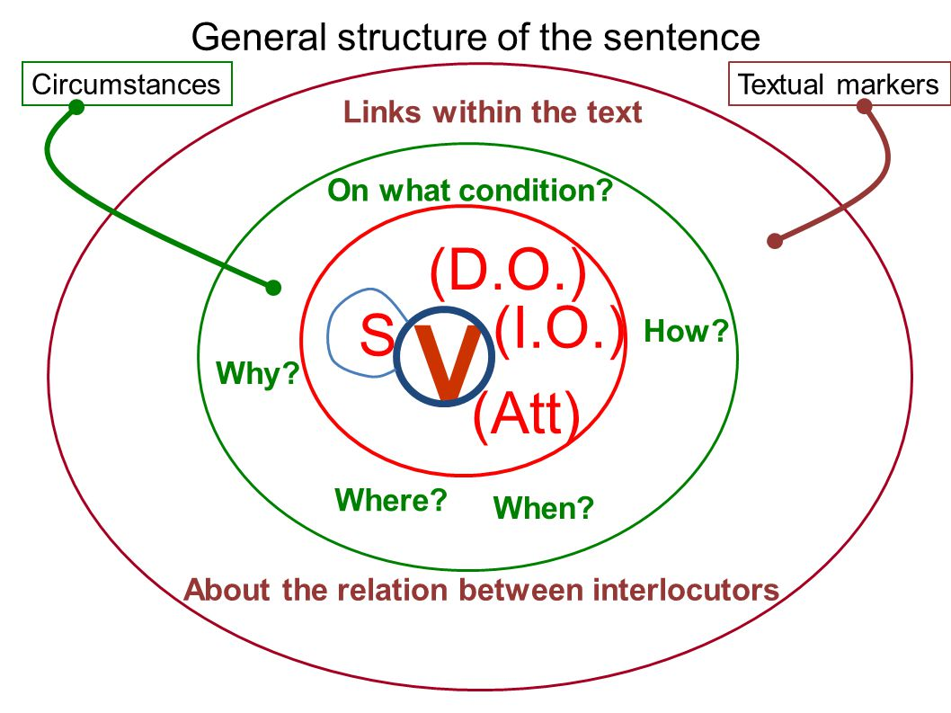 General structure of the sentence S V (D.O.) (I.O.) Why.