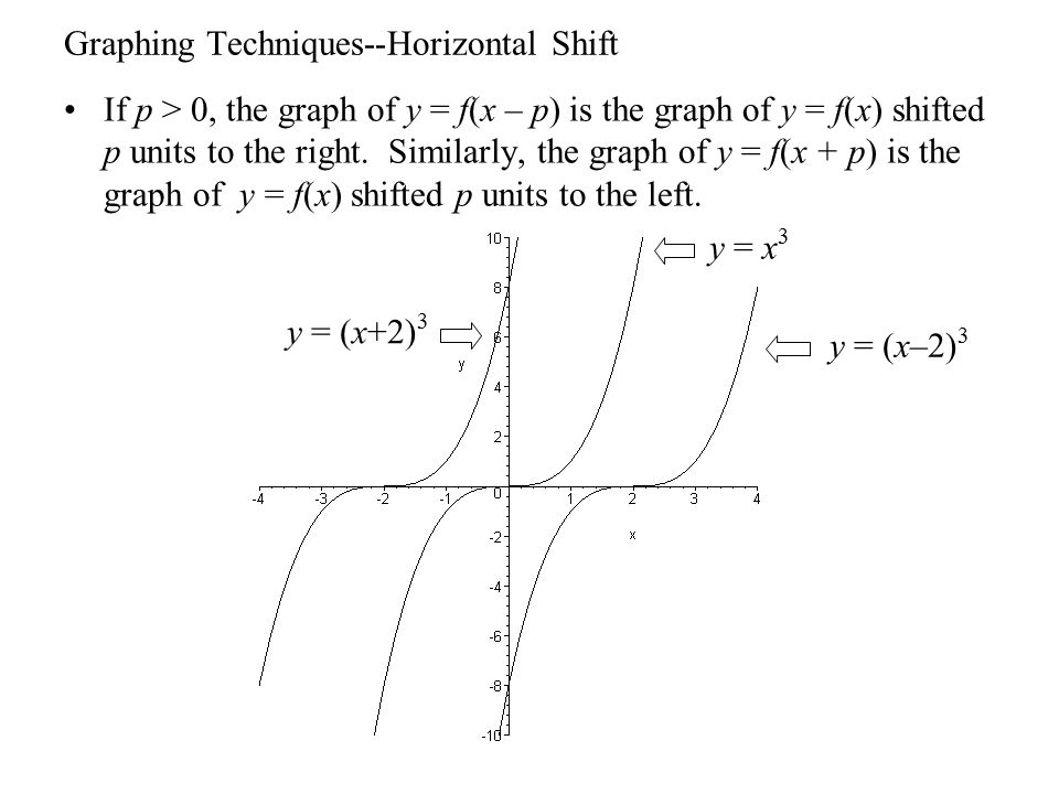 Graphing Techniques--Horizontal Shift If p > 0, the graph of y = f(x – p) is the graph of y = f(x) shifted p units to the right. Similarly, the graph