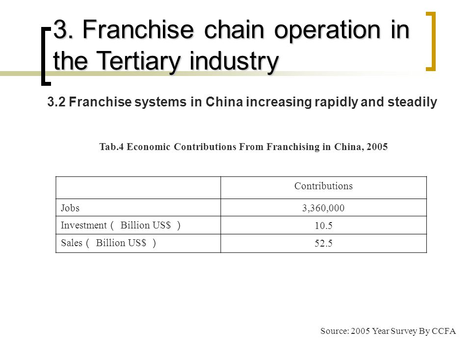 Contributions Jobs3,360,000 Investment ( Billion US$ ) 10.5 Sales ( Billion US$ ) 52.5 Tab.4 Economic Contributions From Franchising in China, 2005 Source: 2005 Year Survey By CCFA 3.2 Franchise systems in China increasing rapidly and steadily 3.