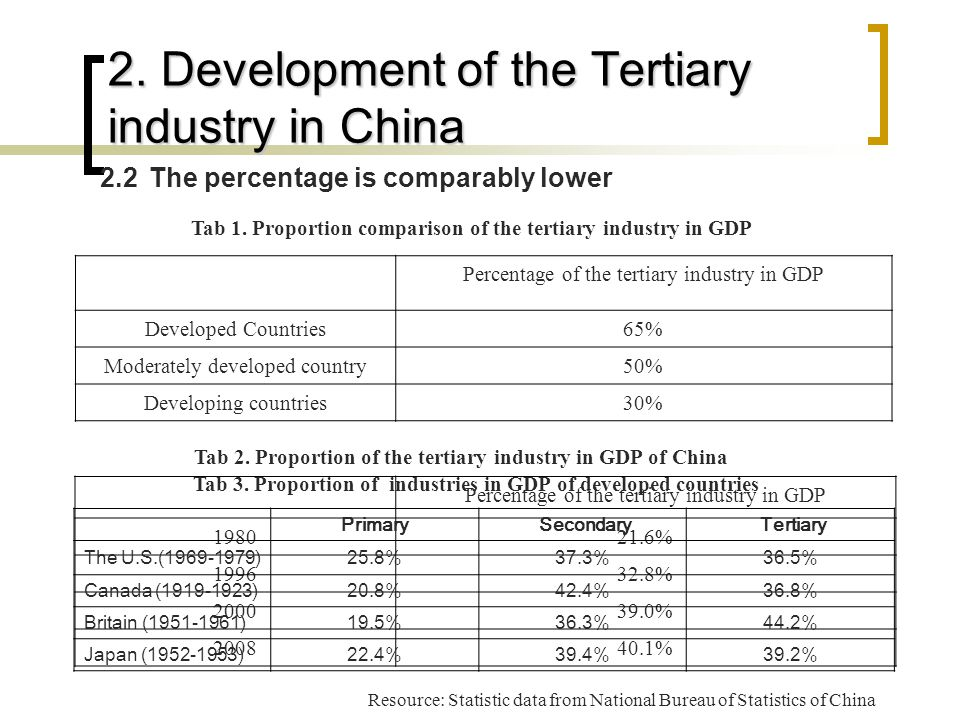 2. Development of the Tertiary industry in China 2.2 The percentage is comparably lower Percentage of the tertiary industry in GDP Developed Countries