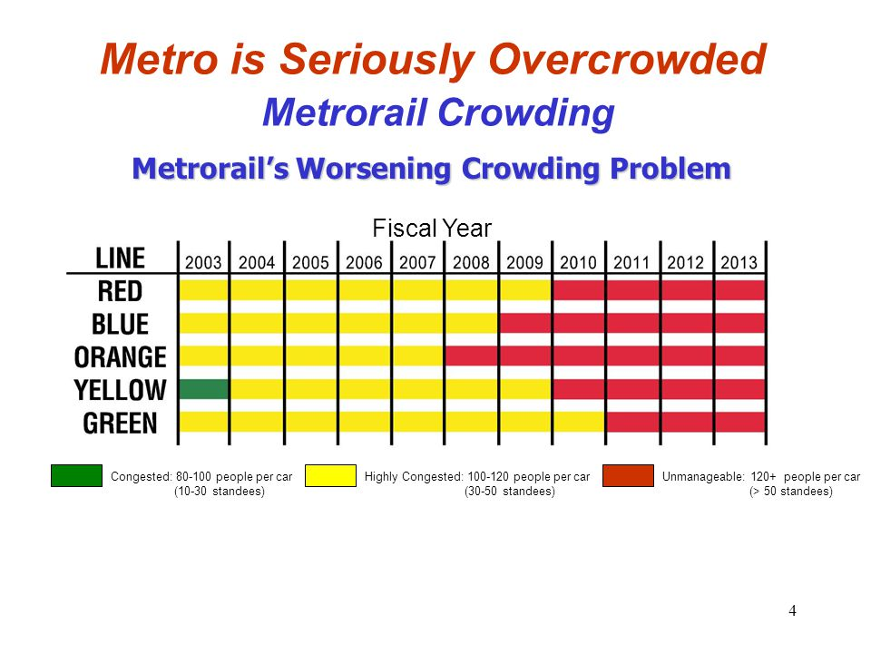 4 Metro is Seriously Overcrowded Metrorail Crowding Metrorail's Worsening Crowding Problem Congested: 80-100 people per car (10-30 standees) Highly Co