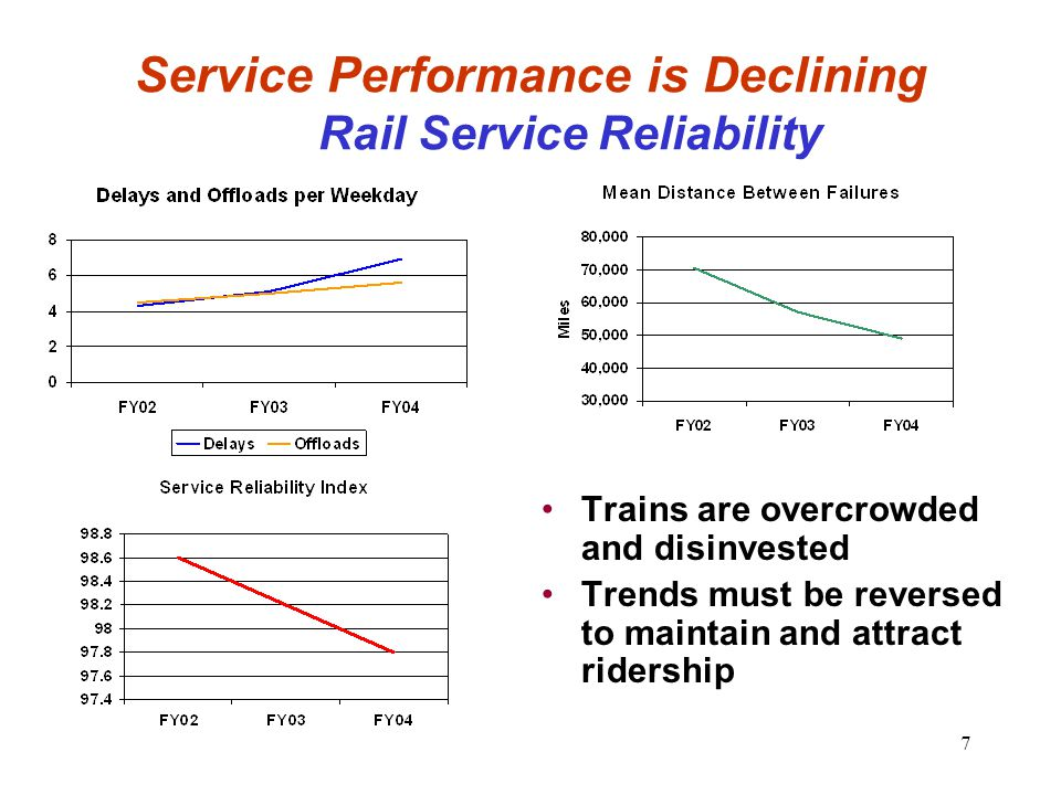 7 Service Performance is Declining Rail Service Reliability Trains are overcrowded and disinvested Trends must be reversed to maintain and attract rid