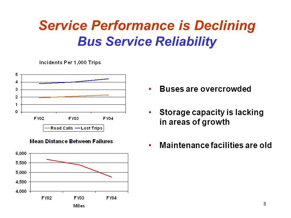 8 Service Performance is Declining Bus Service Reliability Buses are overcrowded Storage capacity is lacking in areas of growth Maintenance facilities