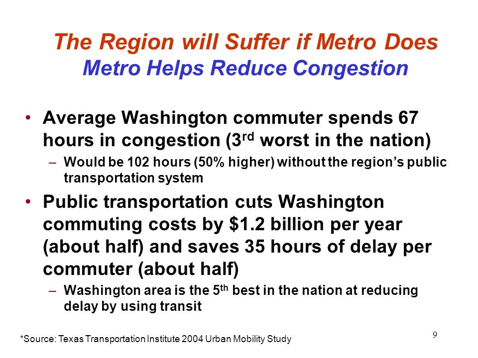 9 The Region will Suffer if Metro Does Metro Helps Reduce Congestion Average Washington commuter spends 67 hours in congestion (3 rd worst in the nati