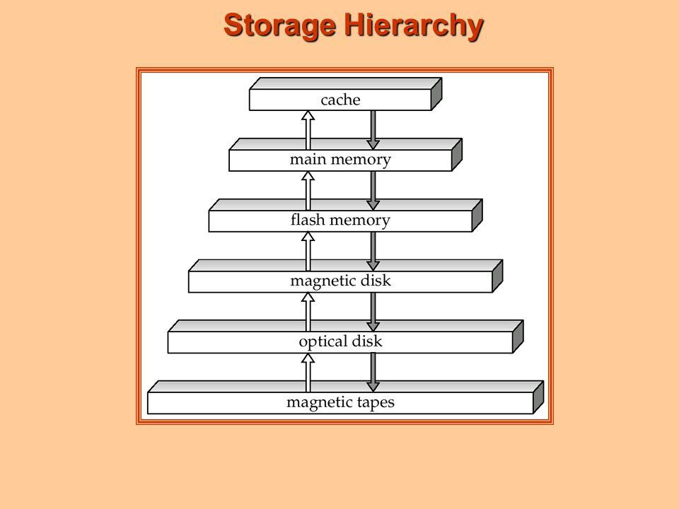 Storage Hierarchy