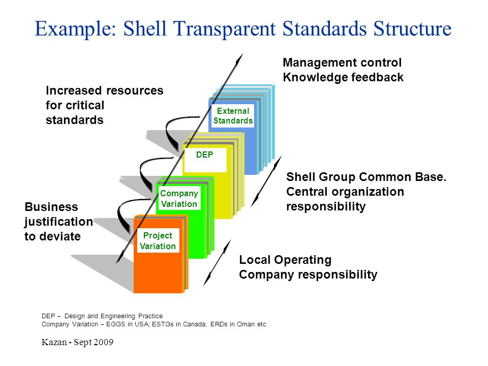 Kazan - Sept 2009 Local Operating Company responsibility Shell Group Common Base. Central organization responsibility Increased resources for critical