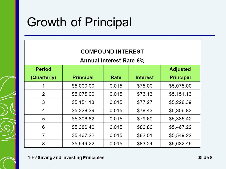 Slide 8 Growth of Principal 10-2 Saving and Investing Principles COMPOUND INTEREST Annual Interest Rate 6% Period Adjusted (Quarterly)PrincipalRateInterestPrincipal 1$5,000.000.015$75.00$5,075.00 2 0.015$76.13$5,151.13 3 0.015$77.27$5,228.39 4 0.015$78.43$5,306.82 5 0.015$79.60$5,386.42 6 0.015$80.80$5,467.22 7 0.015$82.01$5,549.22 8 0.015$83.24$5,632.46