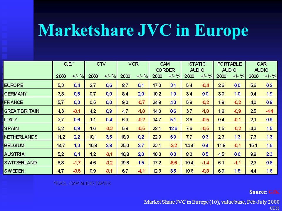 Position in Europe n The consumer electronics industry in Europe continues to experience tough trading conditions in Europe u increased competition u accelerated price erosion u stable/declining markets (HiFi, CTV, VCR) n In this environment, JVC has increased its marketshare steadily over recent years u No.