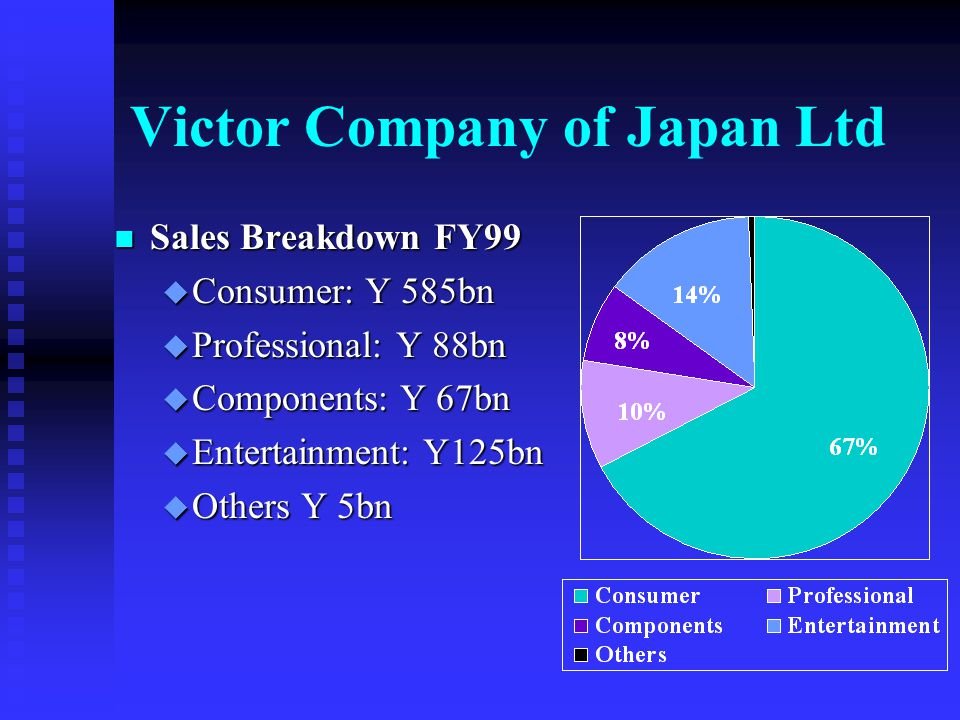 Victor Company of Japan Ltd Basic information n Founded in 1929 n Global HQ in Yokohama - Japan n Current President: Mr Takeo Shuzui n Turnover FY 1999: Yen 870 billion (consolidated) n Number of employees: u Japan: 11,000 u Overseas: 13,000