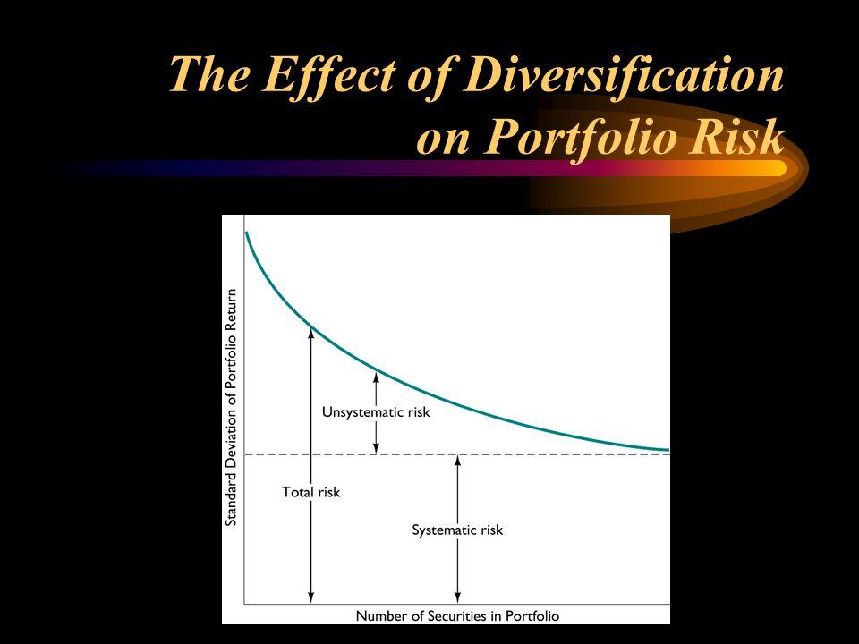 The Effect of Diversification on Portfolio Risk