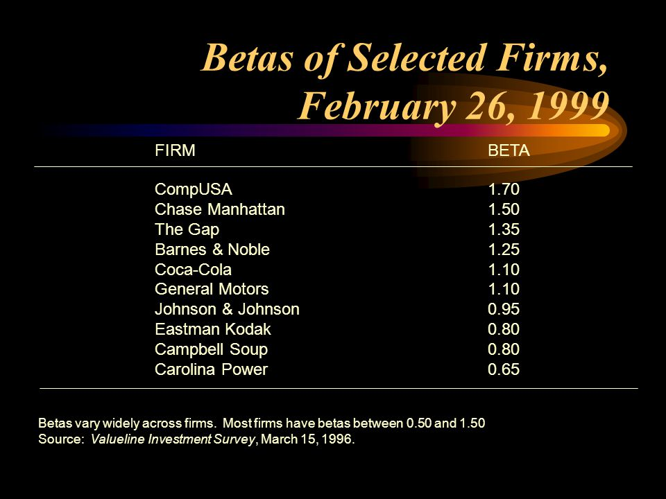 Betas of Selected Firms, February 26, 1999 FIRMBETA CompUSA1.70 Chase Manhattan1.50 The Gap1.35 Barnes & Noble1.25 Coca-Cola1.10 General Motors1.10 Johnson & Johnson0.95 Eastman Kodak0.80 Campbell Soup0.80 Carolina Power0.65 Betas vary widely across firms.
